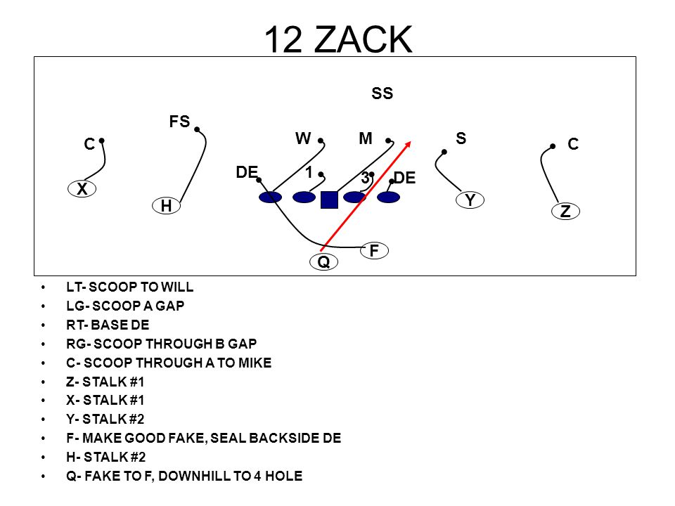 12 ZACK SS FS W M S C C DE 1 3 DE X Y H Z F Q LT- SCOOP TO WILL