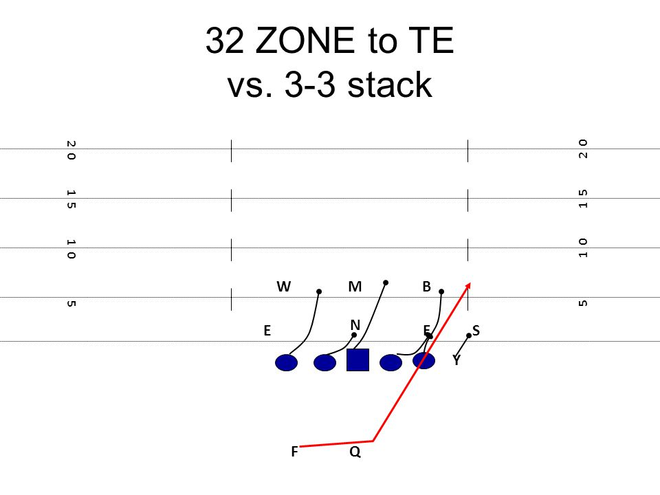 32 ZONE to TE vs. 3-3 stack W M B N E E S Y F Q 2 0 2 0 1 5 1 5 1 0
