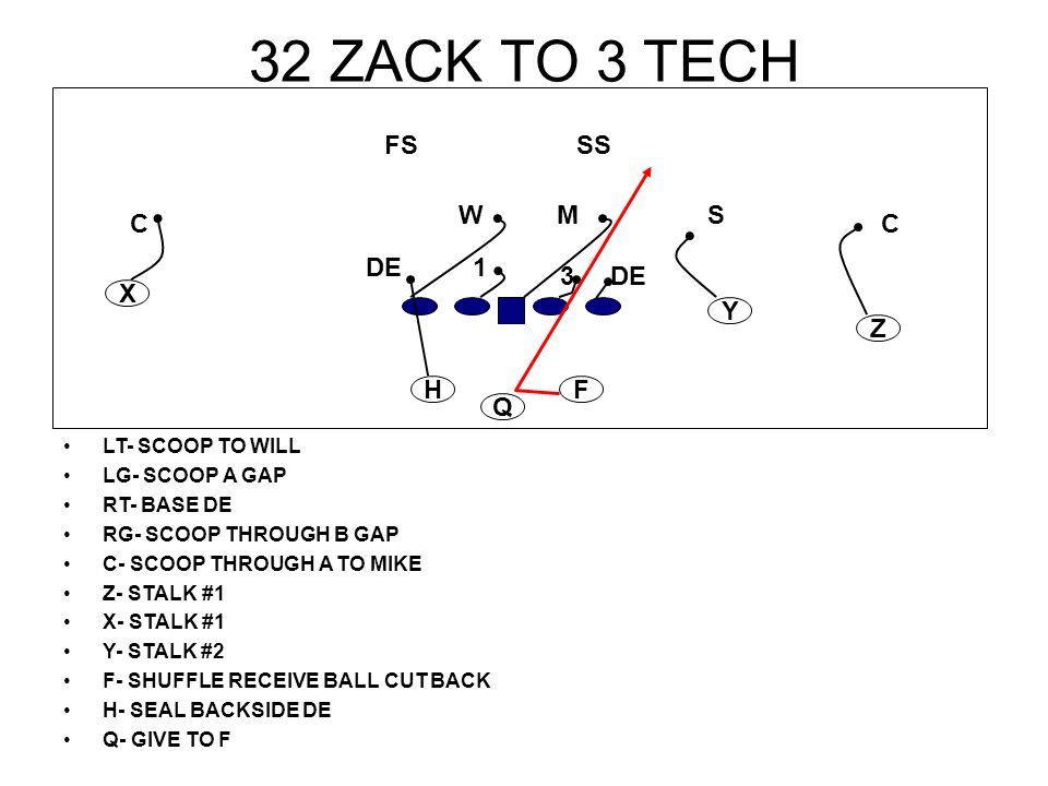 32 ZACK TO 3 TECH FS SS W M S C C DE 1 3 DE X Y Z H F Q