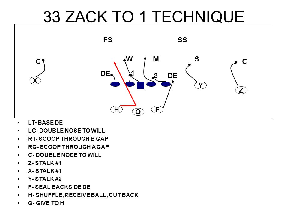 33 ZACK TO 1 TECHNIQUE FS SS W M S C C DE 1 3 DE X Y Z H F Q