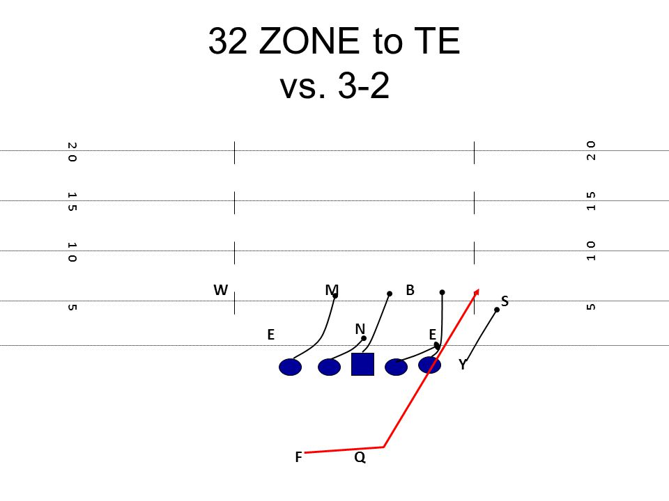 32 ZONE to TE vs. 3-2 2 0 2 0 1 5 1 5 1 0 1 0 W M B S 5 5 N E E Y F Q