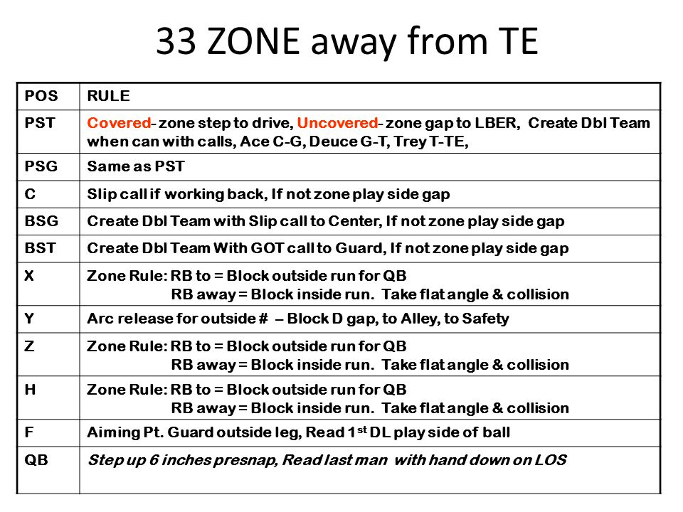 33 ZONE away from TE POS RULE PST