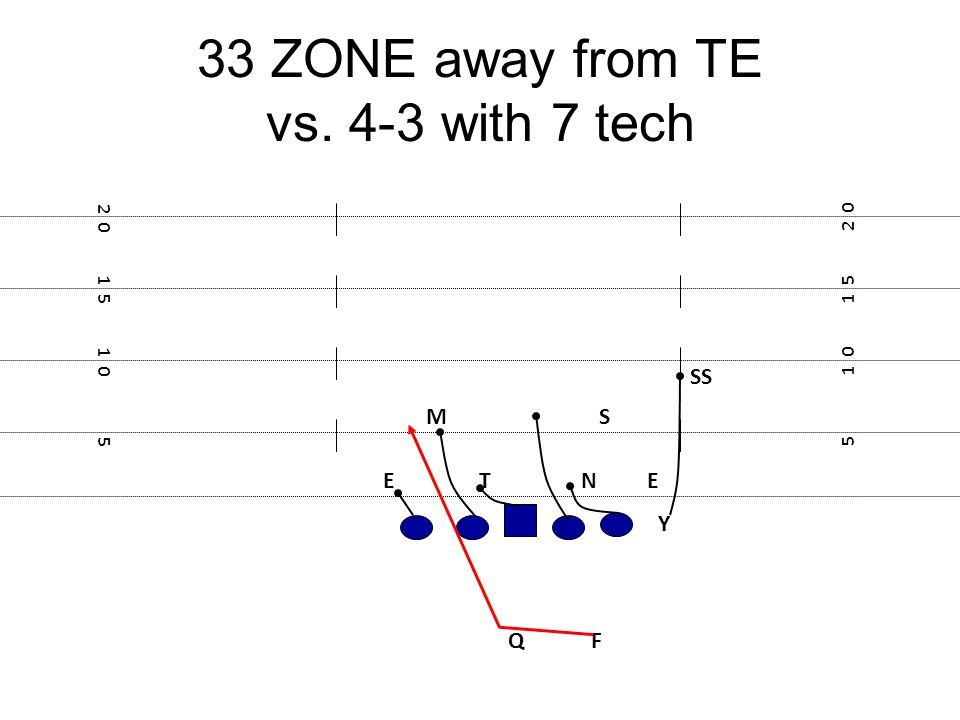 33 ZONE away from TE vs. 4-3 with 7 tech