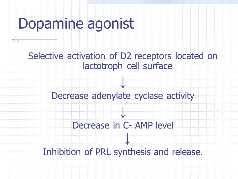 Dopamine agonist Selective activation of D2 receptors located on lactotroph cell surface. ↓ Decrease adenylate cyclase activity.