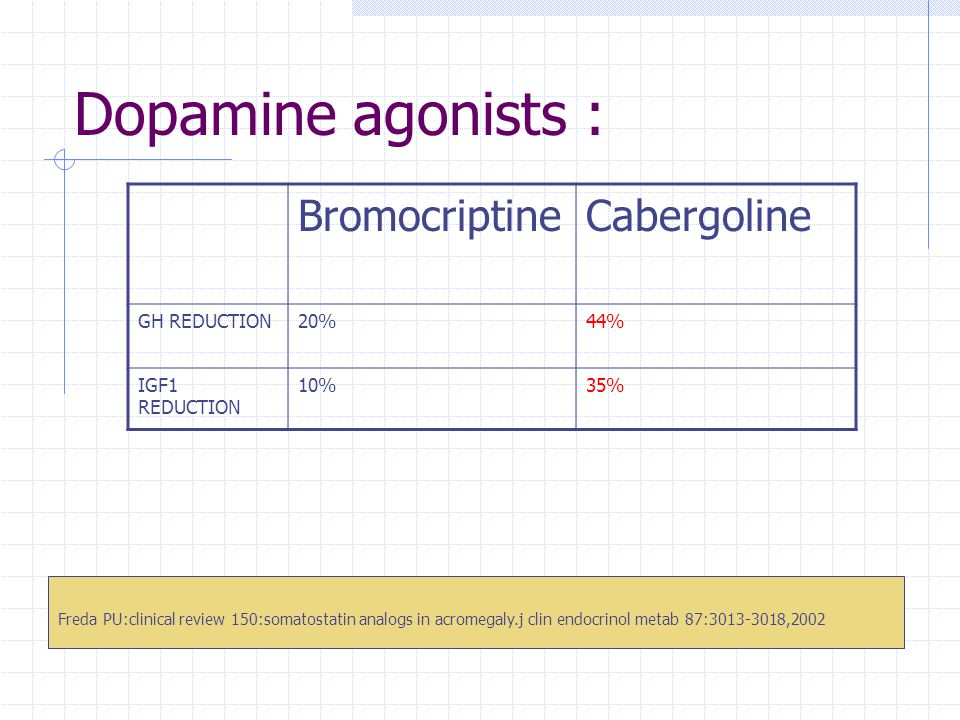 Dopamine agonists : Bromocriptine Cabergoline GH REDUCTION 20% 44%