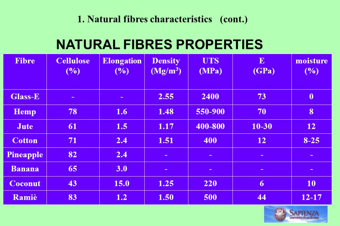 NATURAL FIBRES PROPERTIES