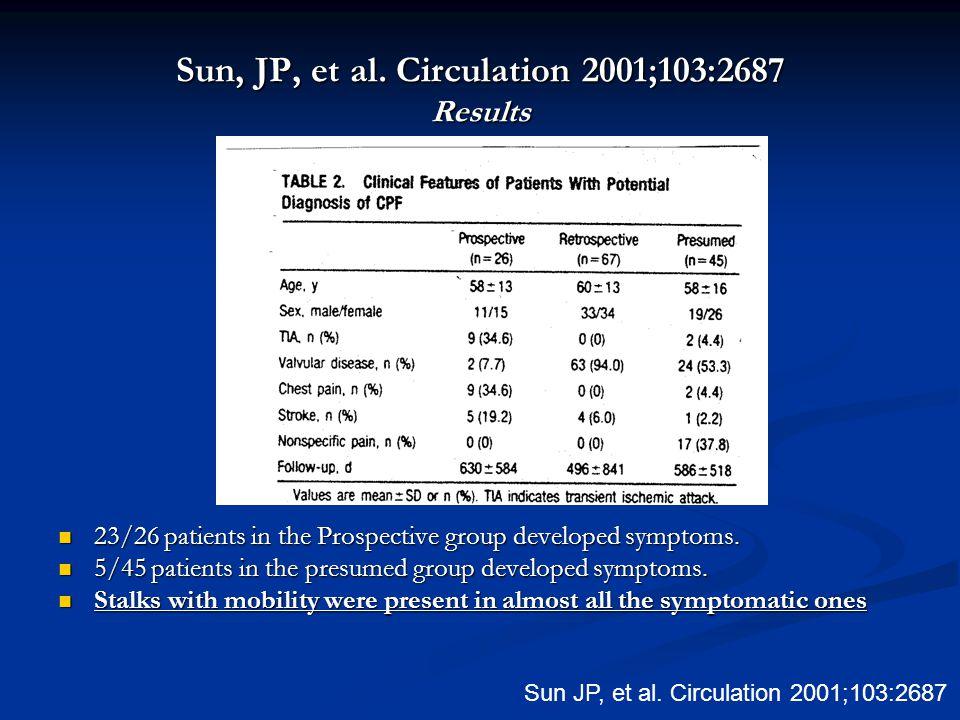 Sun, JP, et al. Circulation 2001;103:2687 Results