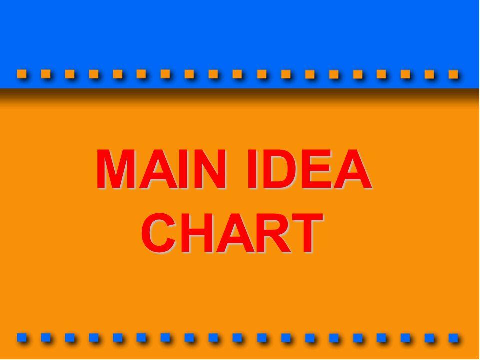MAIN IDEA CHART