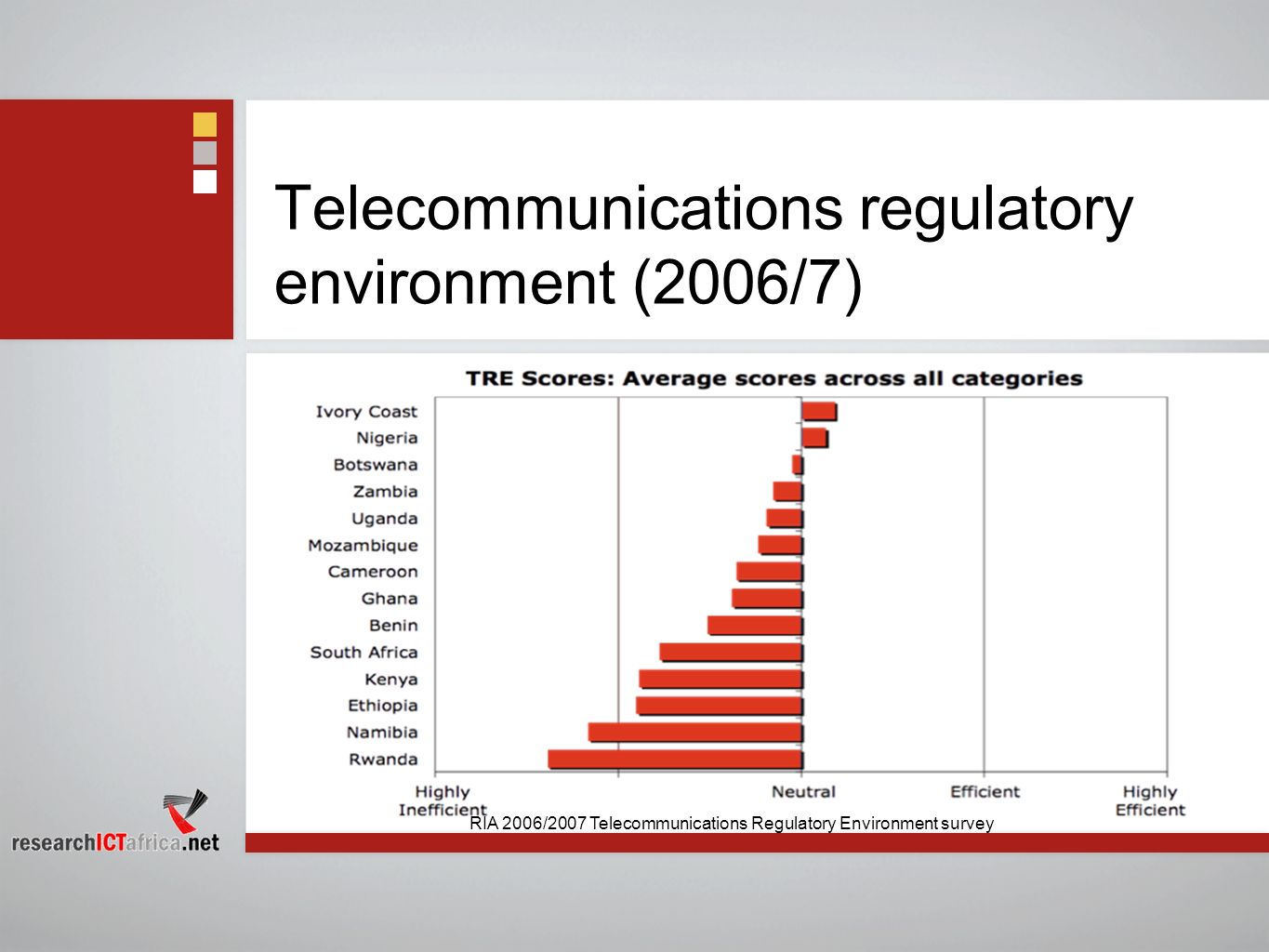 Telecommunications regulatory environment (2006/7)