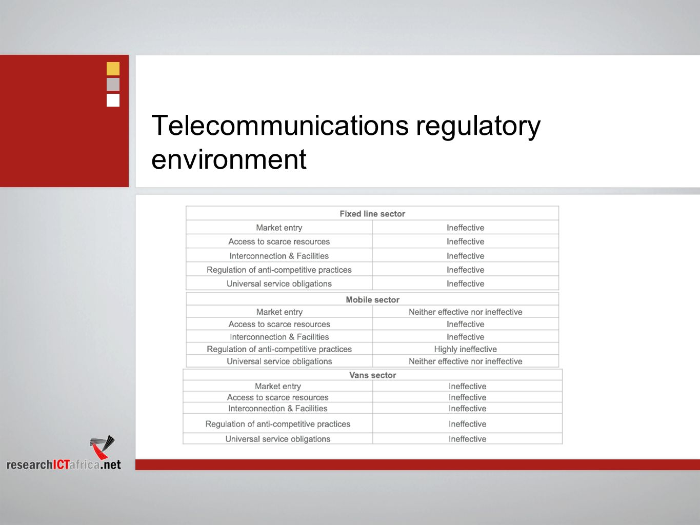 Telecommunications regulatory environment