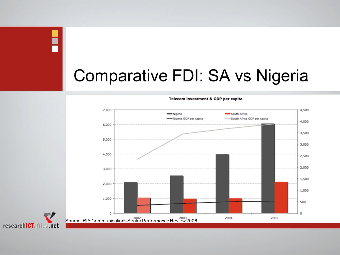 Comparative FDI: SA vs Nigeria