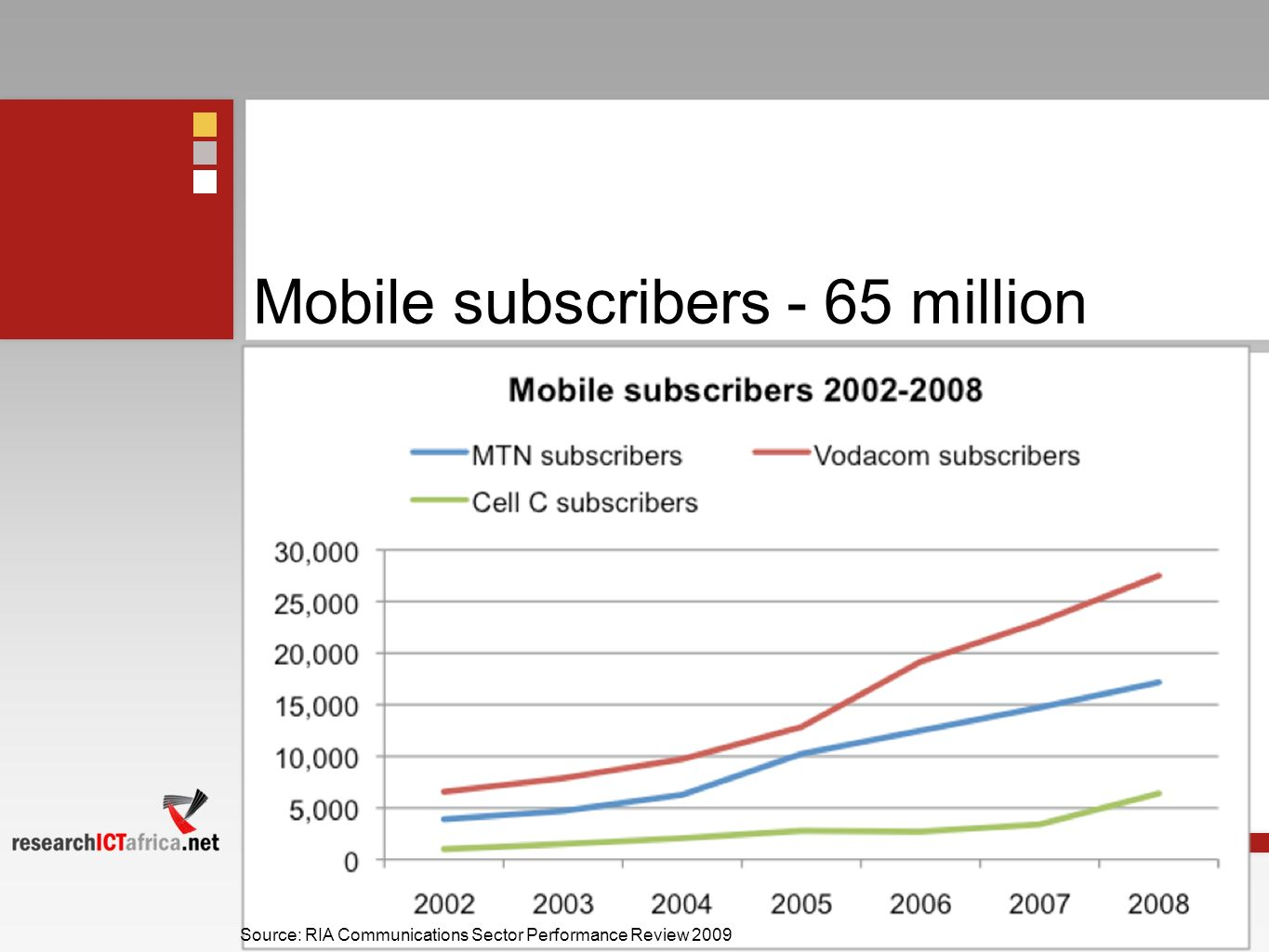 Mobile subscribers - 65 million