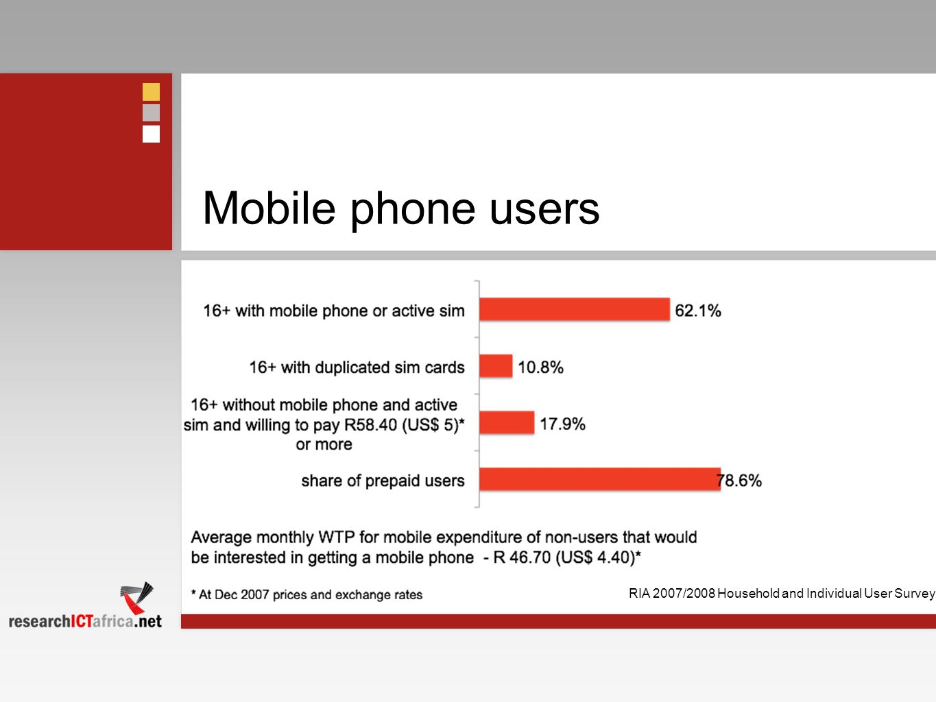 Mobile phone users RIA 2007/2008 Household and Individual User Survey