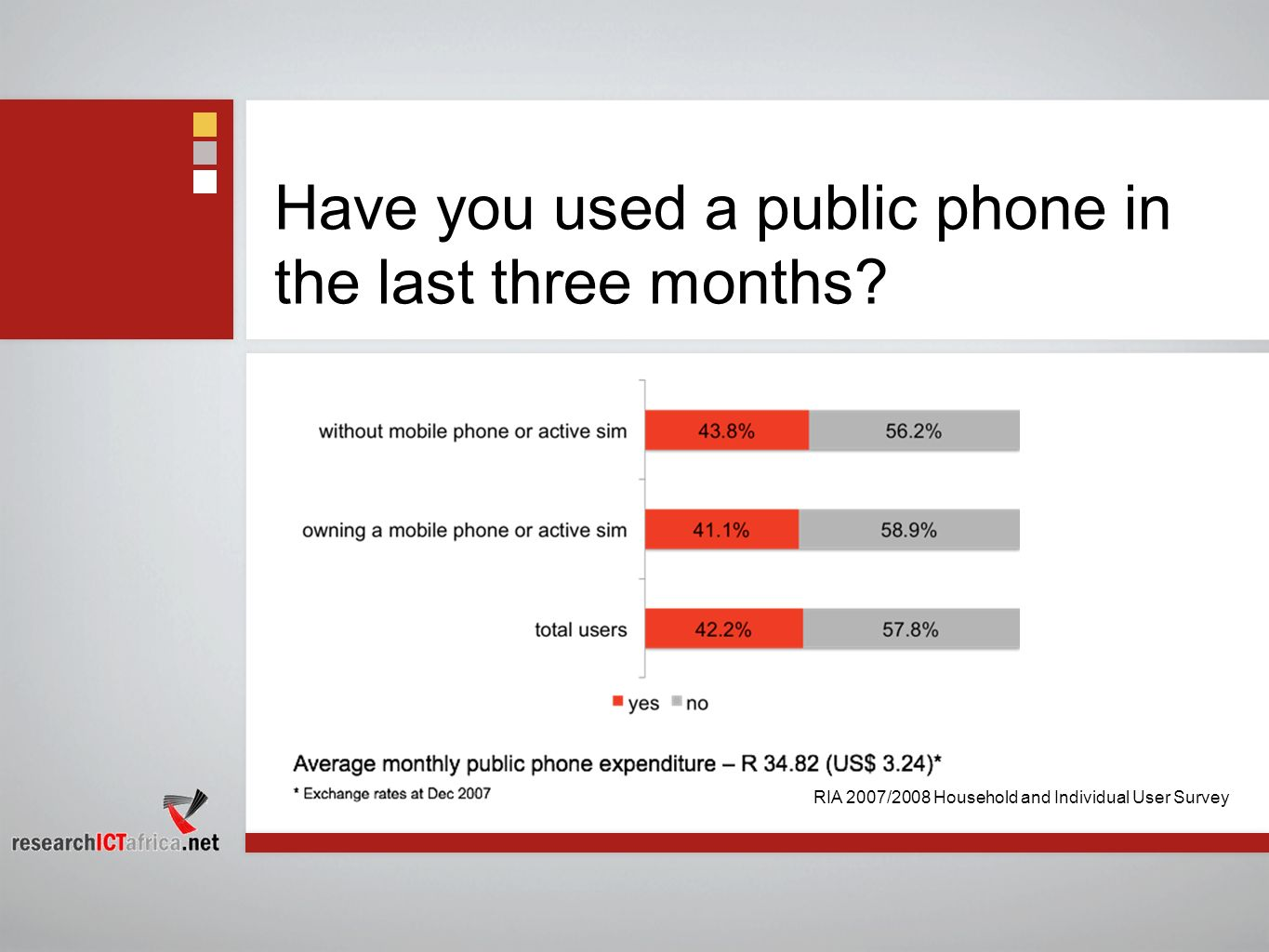 Have you used a public phone in the last three months