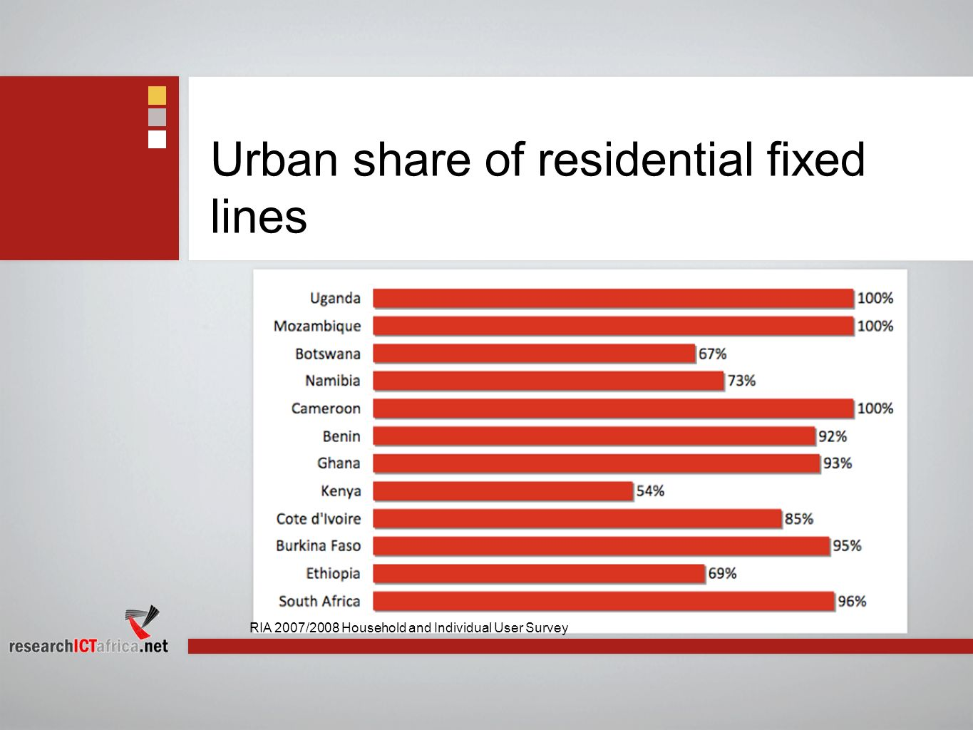 Urban share of residential fixed lines