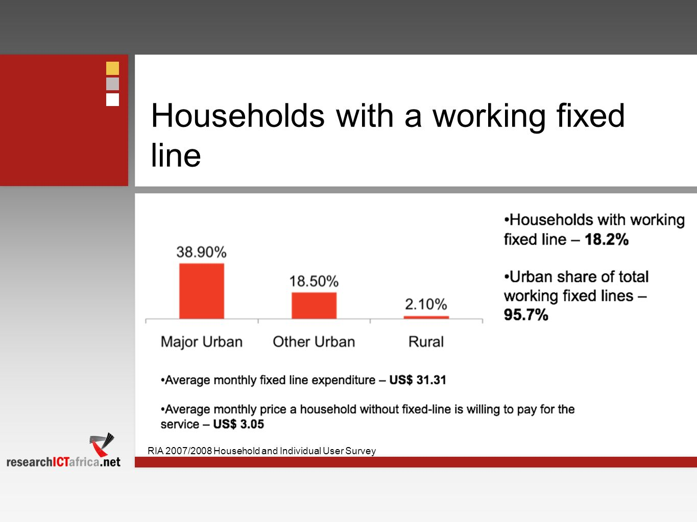Households with a working fixed line