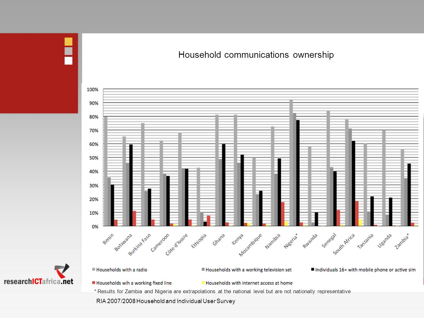 Household communications ownership
