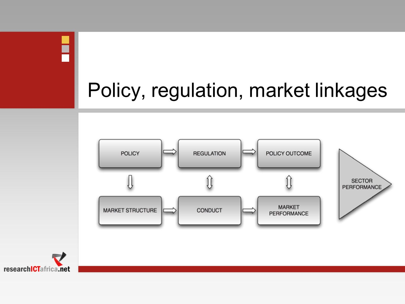 Policy, regulation, market linkages