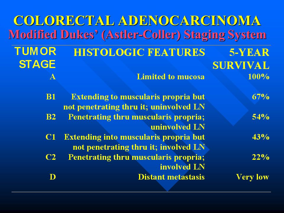 COLORECTAL ADENOCARCINOMA Modified Dukes' (Astler-Coller) Staging System
