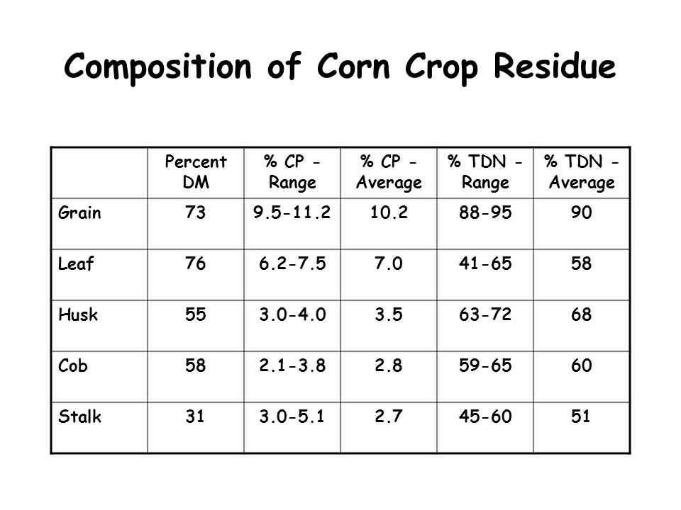 Composition of Corn Crop Residue