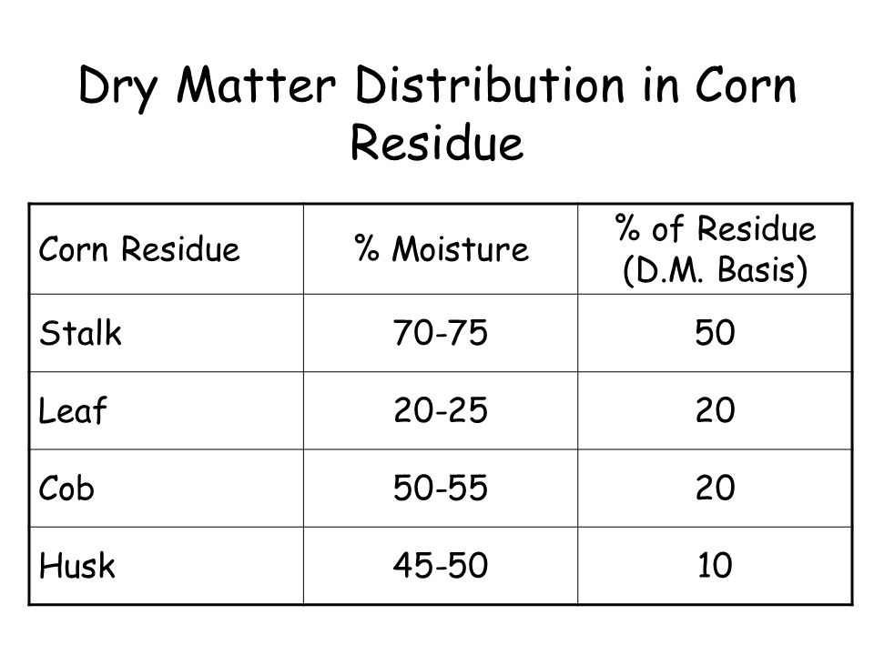 Dry Matter Distribution in Corn Residue