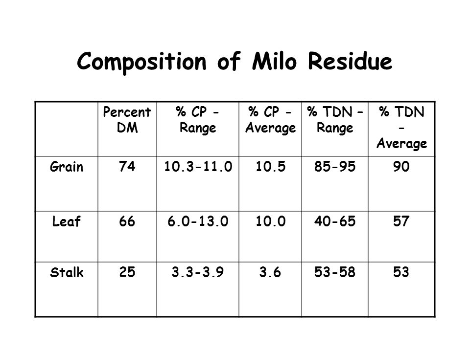 Composition of Milo Residue