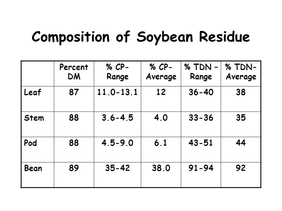 Composition of Soybean Residue