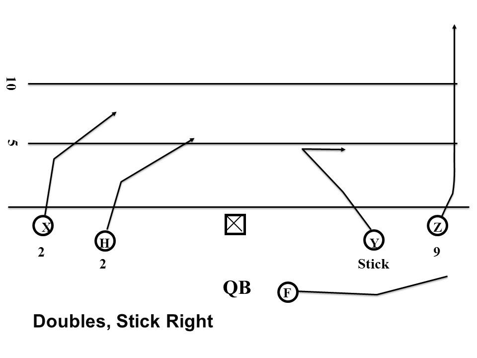10 5 X Z H Y 2 9 2 Stick QB F Doubles, Stick Right