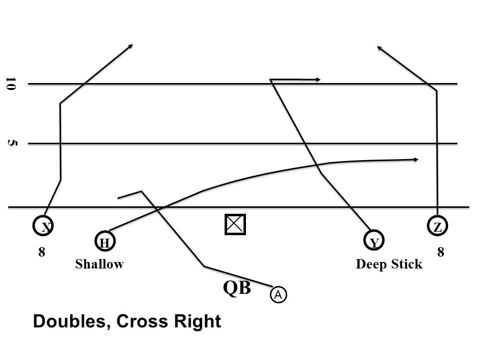 10 5 X Z H Y 8 8 Shallow Deep Stick QB A Doubles, Cross Right