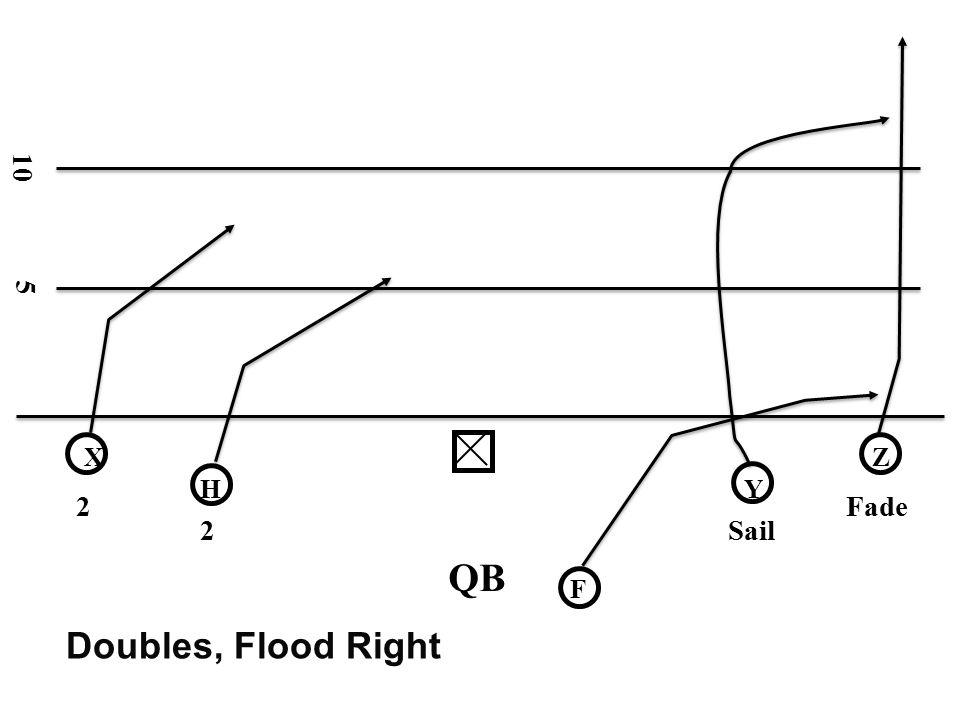 10 5 X Z H Y 2 Fade 2 Sail QB F Doubles, Flood Right