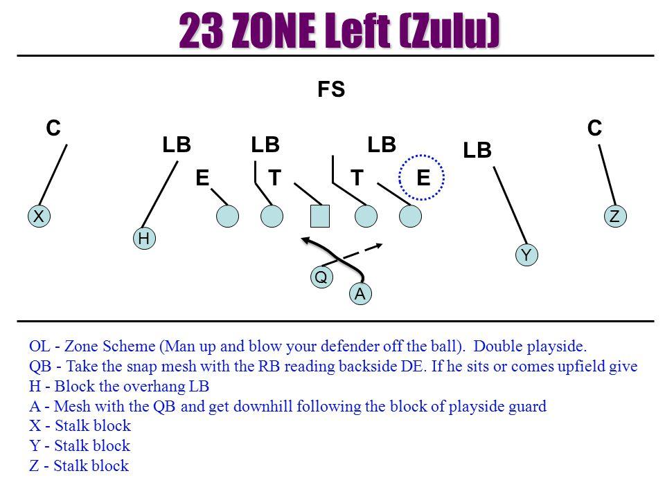 23 ZONE Left (Zulu) T E LB C FS X Z H Y Q A