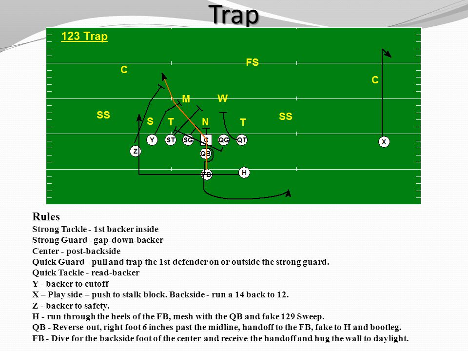 Trap Rules Strong Tackle - 1st backer inside