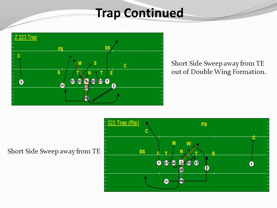 Trap Continued Short Side Sweep away from TE