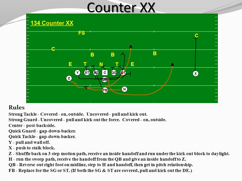 Counter XX Rules. Strong Tackle - Covered - on, outside. Uncovered - pull and kick out.