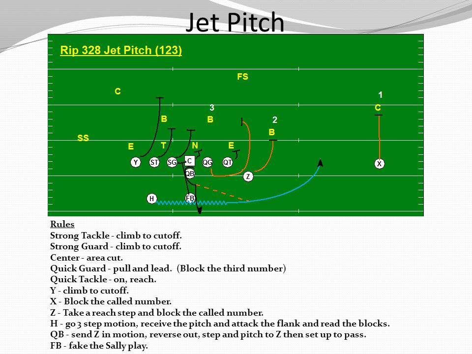 Jet Pitch Rules Strong Tackle - climb to cutoff.