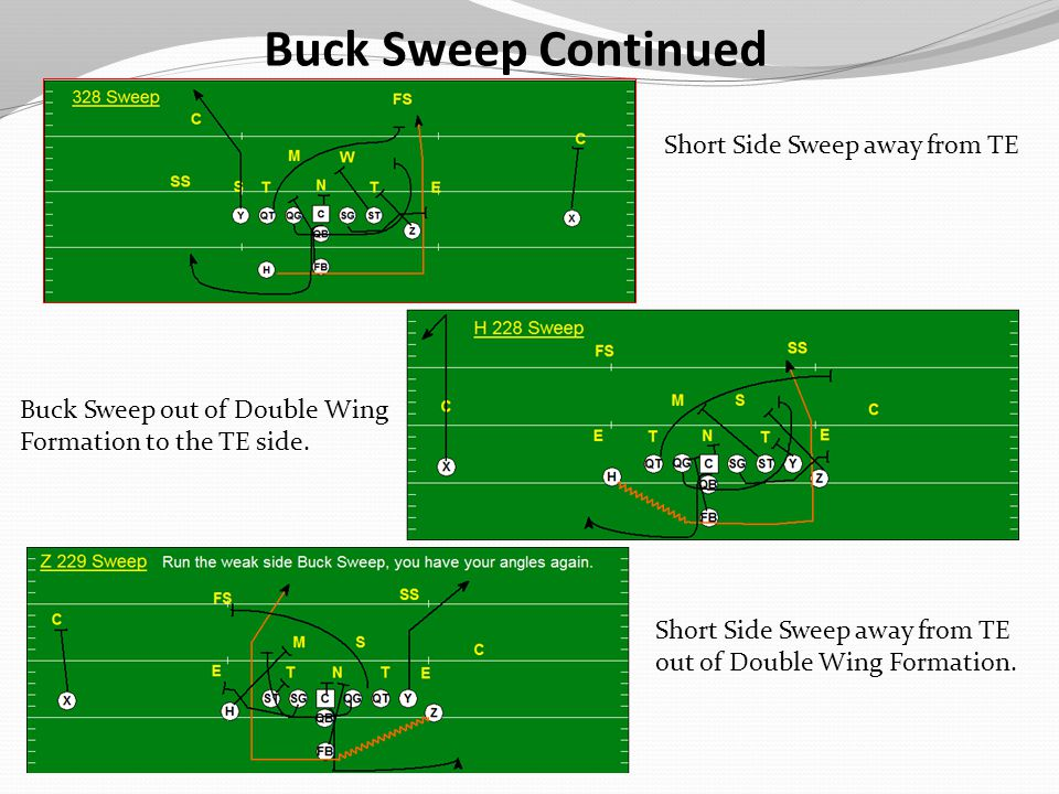 Buck Sweep Continued Short Side Sweep away from TE