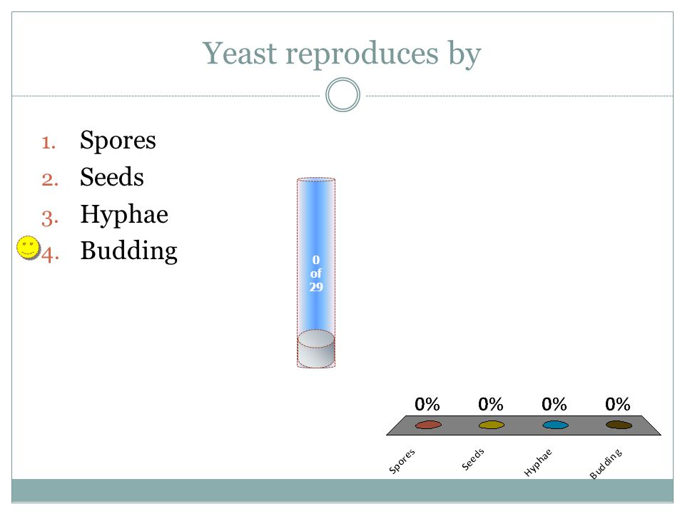 Yeast reproduces by Spores Seeds Hyphae Budding of 29