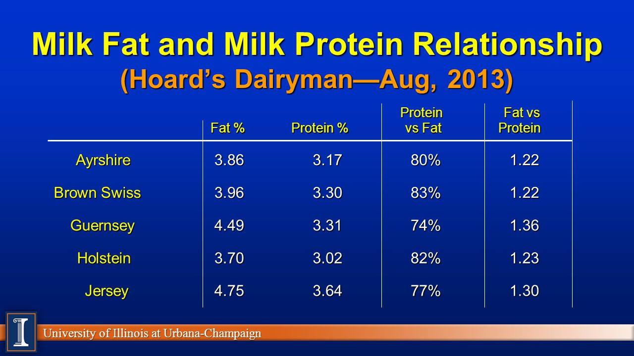 Milk Fat and Milk Protein Relationship (Hoard's Dairyman—Aug, 2013)