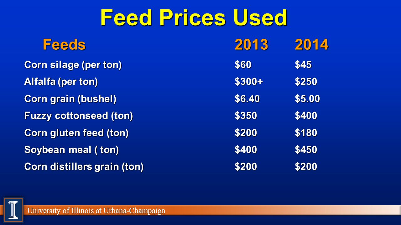 Feed Prices Used Feeds 2013 2014 Corn silage (per ton) $60 $45
