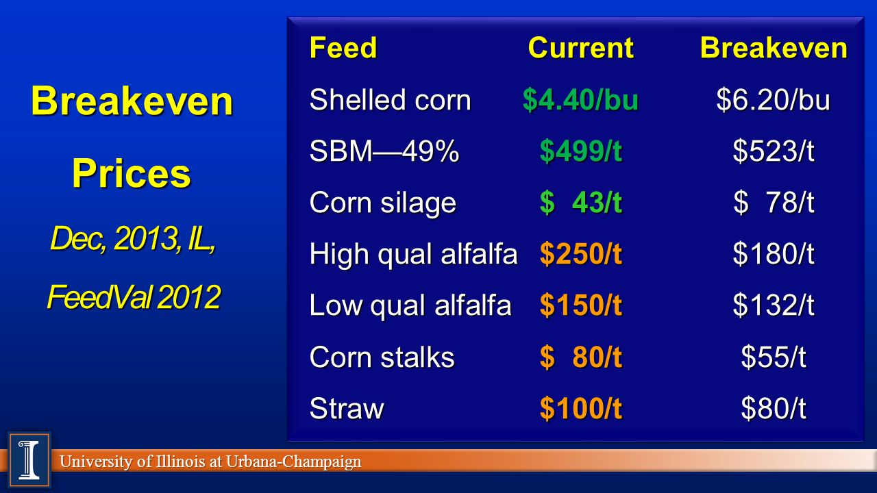 Breakeven Prices Dec, 2013, IL, FeedVal 2012