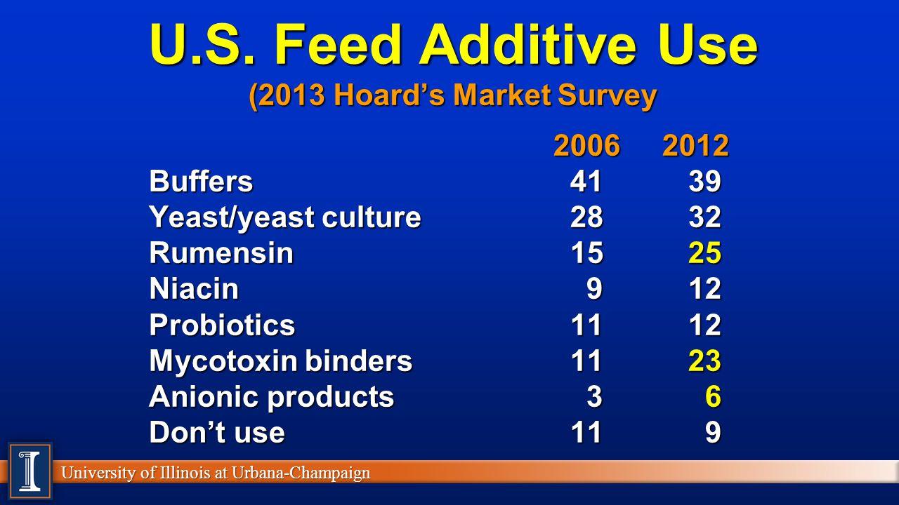 U.S. Feed Additive Use (2013 Hoard's Market Survey