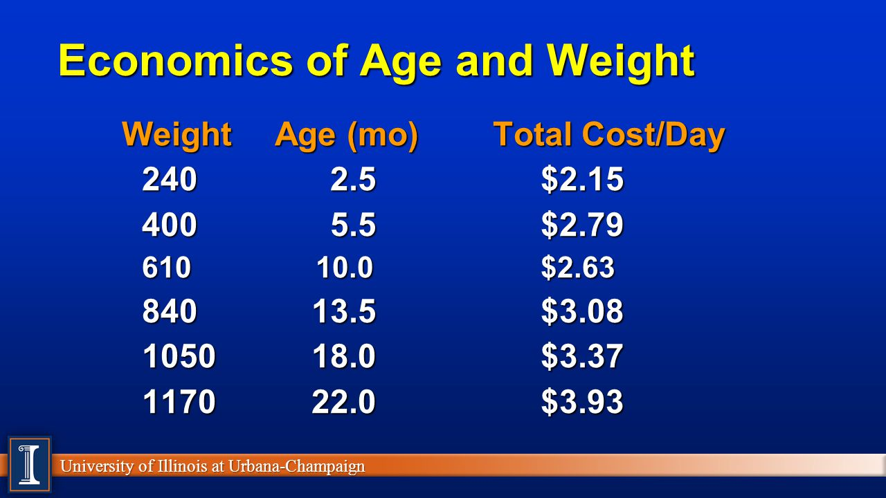 Economics of Age and Weight