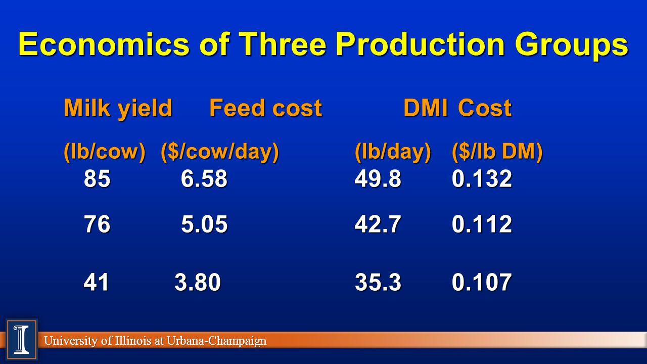 Economics of Three Production Groups