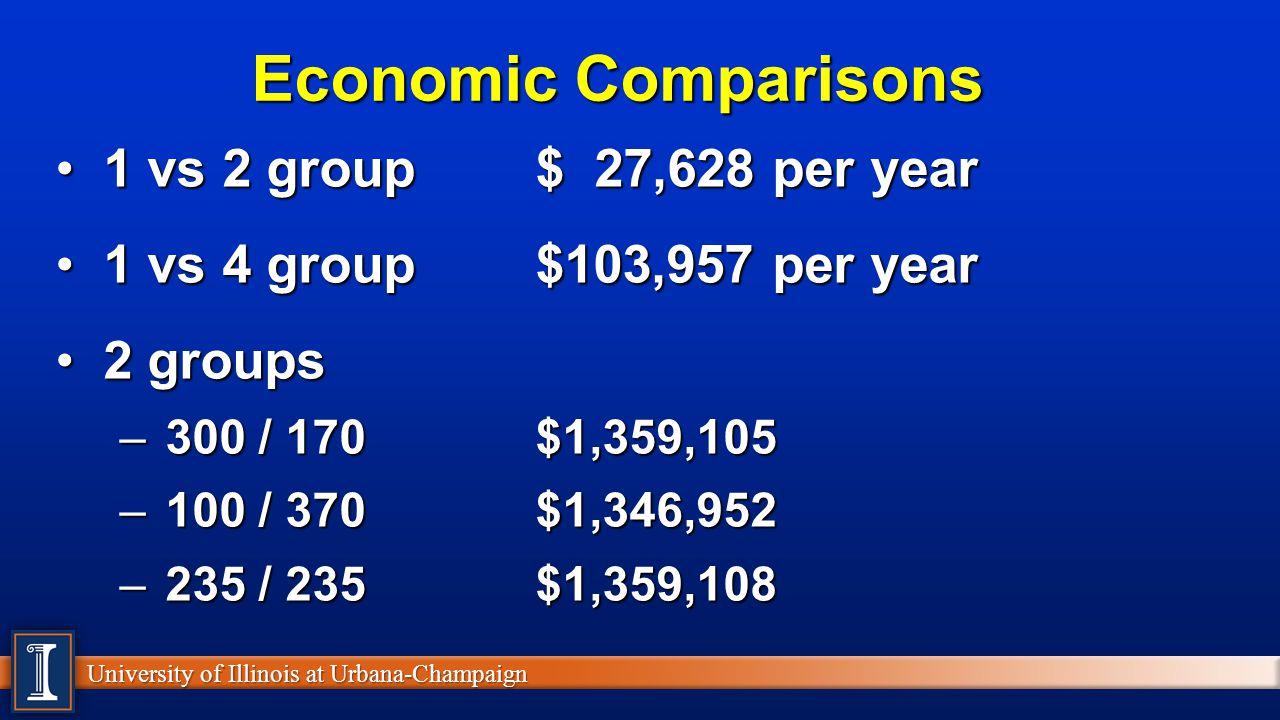 Economic Comparisons 1 vs 2 group $ 27,628 per year