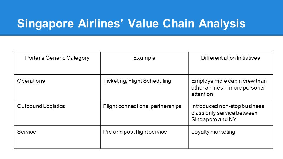 malaysia airlines value chain analysis Over 400 flights daily from hubs located in malaysia, thailand value chain analysis of airline industry enabling technology in airline industry.