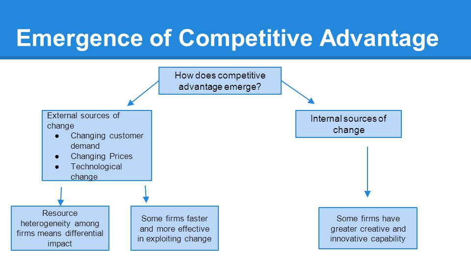 Emergence of Competitive Advantage