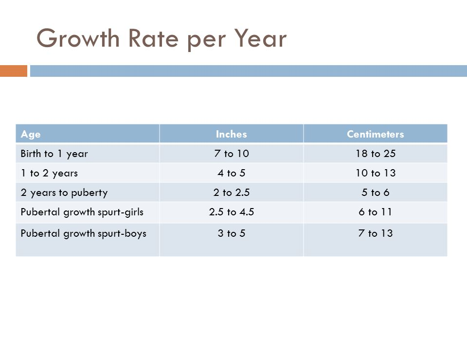 Growth Rate per Year Age Inches Centimeters Birth to 1 year 7 to 10