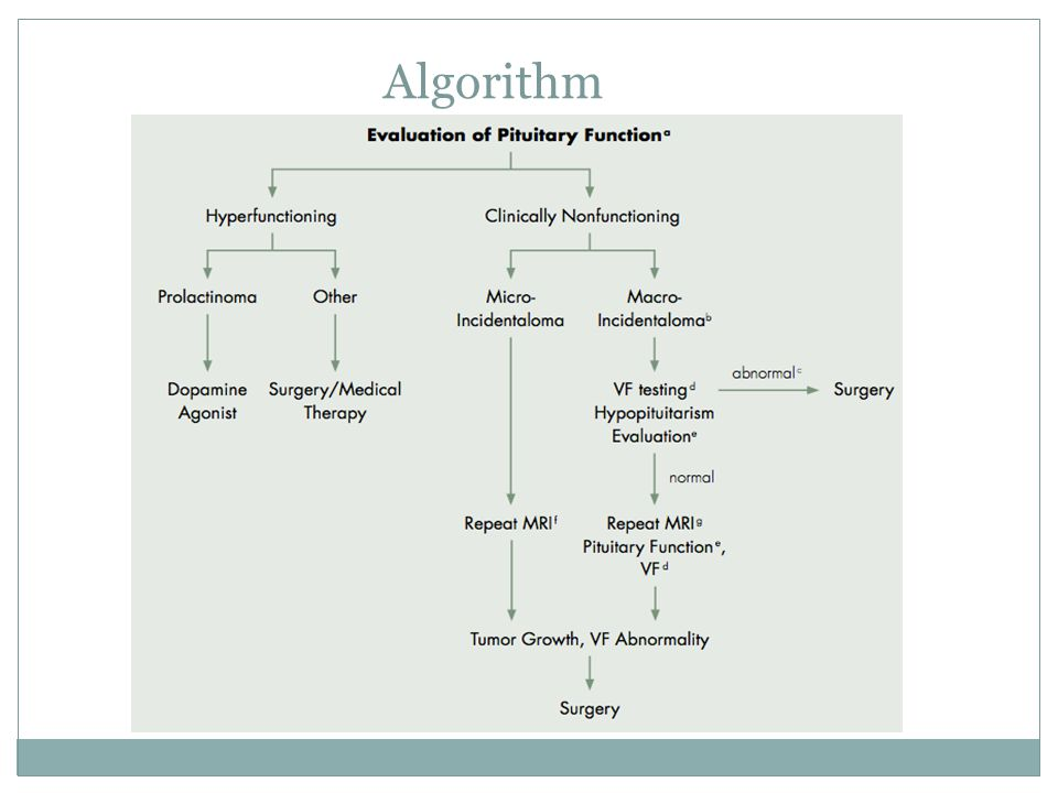 Algorithm No prospective testing of algorithm