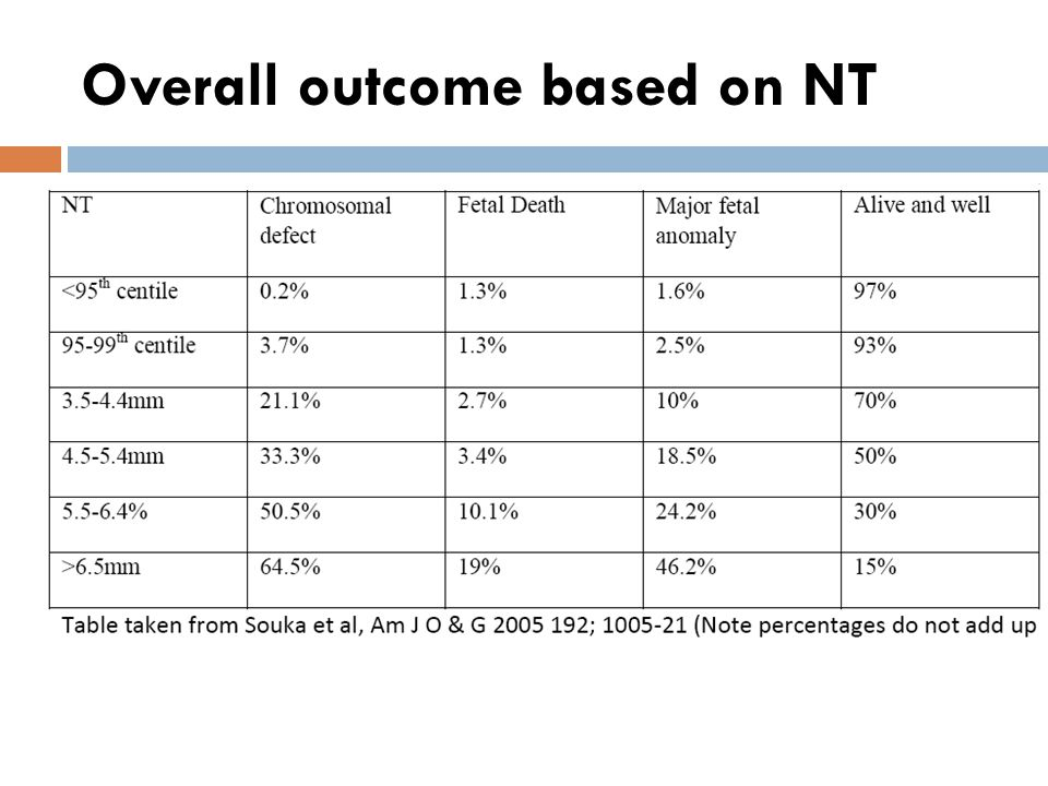 Overall outcome based on NT