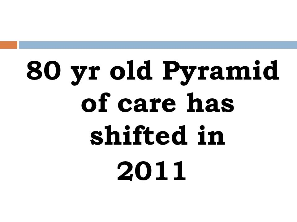 80 yr old Pyramid of care has shifted in 2011